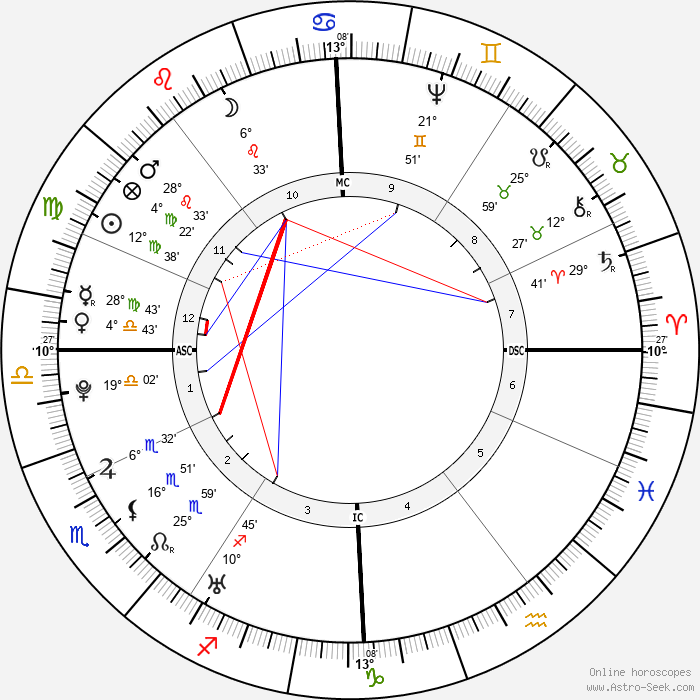 Christoph Wieland - Birth horoscope chart