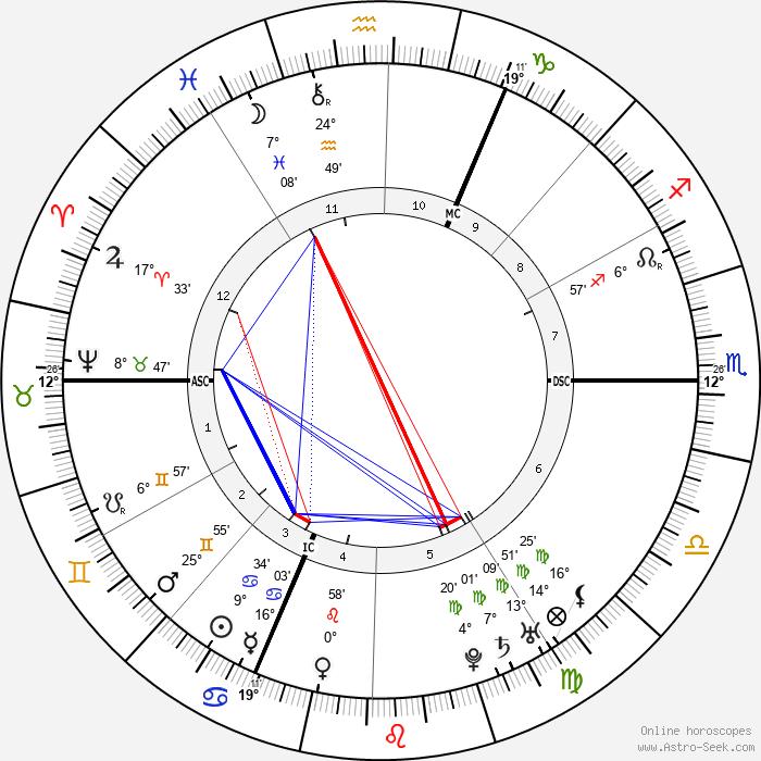 Christoph Wilibald Gluck - Birth horoscope chart