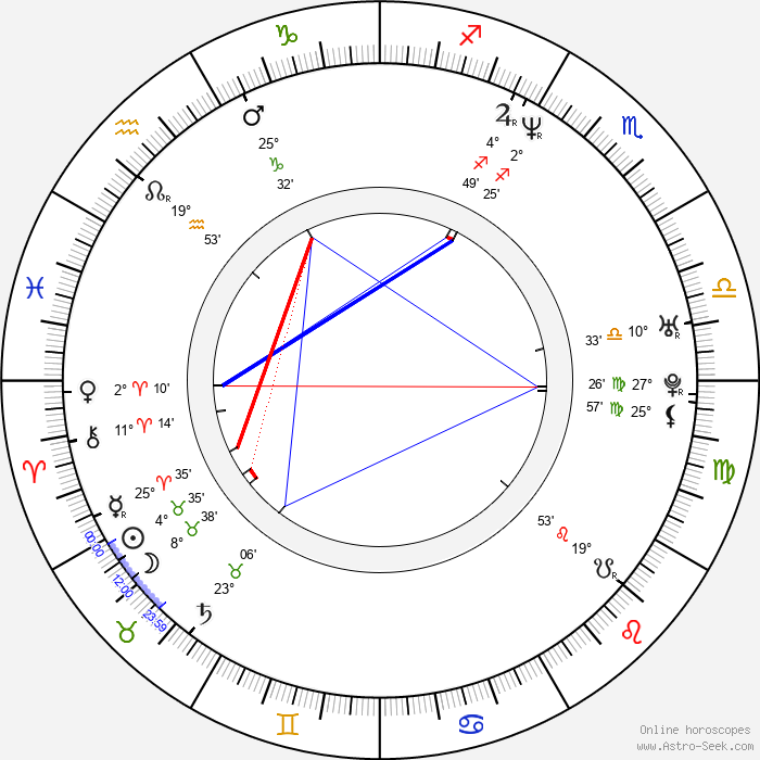 Christophe Aribert - Birth horoscope chart