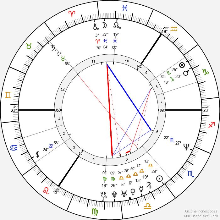 Christophe Caze - Birth horoscope chart