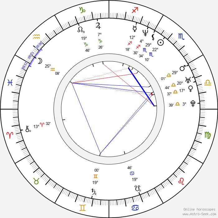 Christophe Julien - Birth horoscope chart