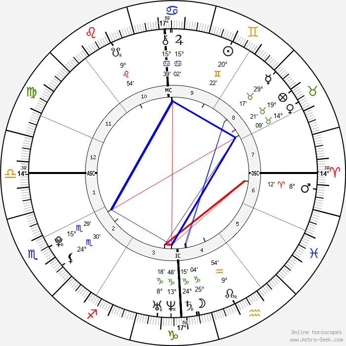 Christophe LeMaitre - Birth horoscope chart