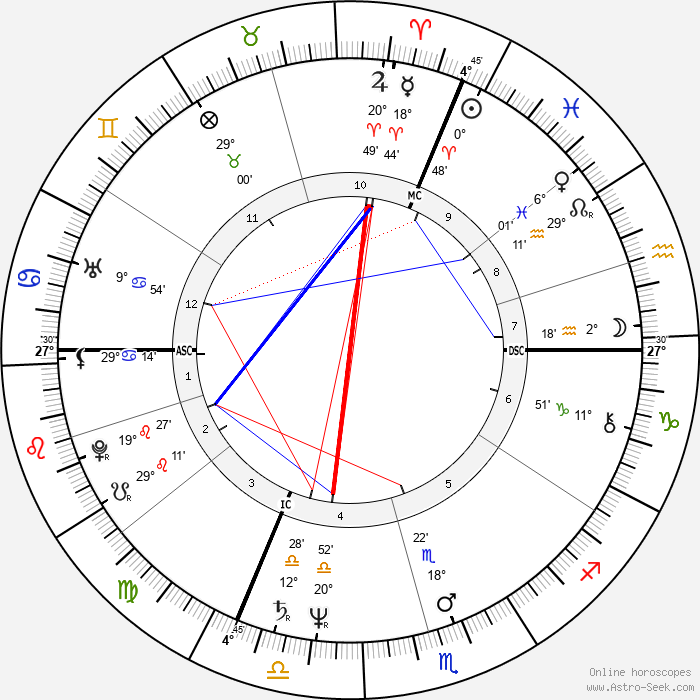 Christophe Malavoy - Birth horoscope chart