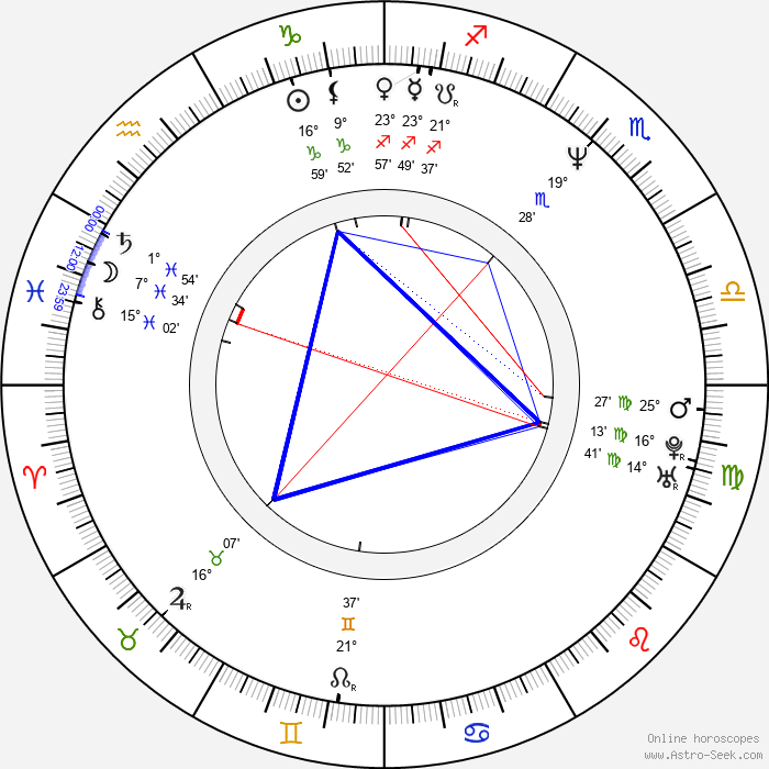 Christophe Ruggia - Birth horoscope chart