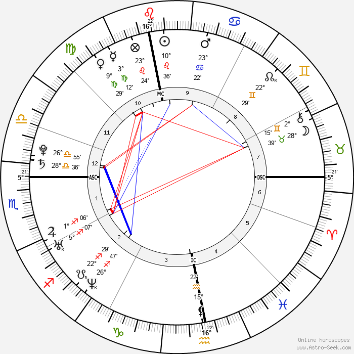 Christophe Willem - Birth horoscope chart