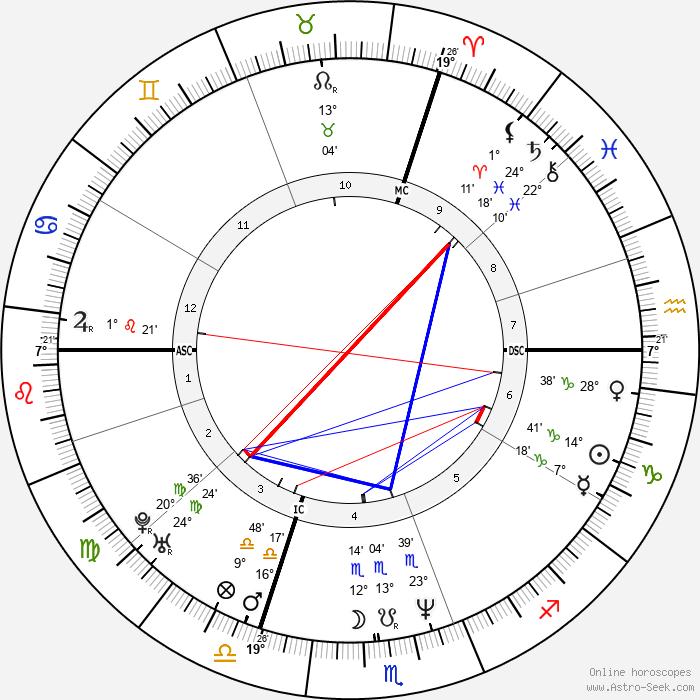 Christopher Weidner - Birth horoscope chart