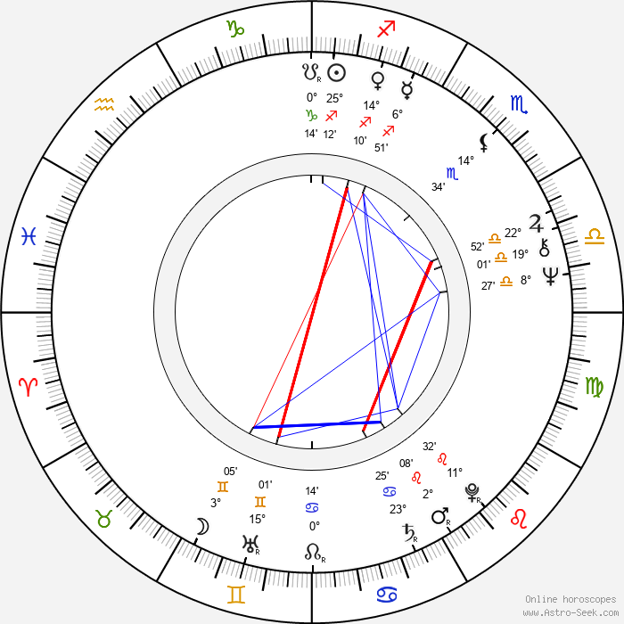 Christopher Cazenove - Birth horoscope chart