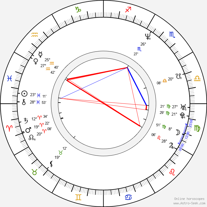Christopher Collet - Birth horoscope chart