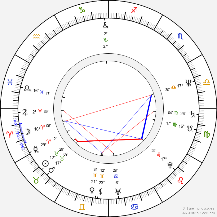 Christopher Cross - Birth horoscope chart