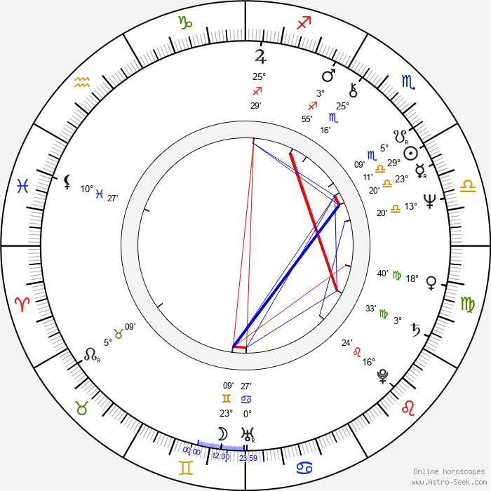 Christopher Curry - Birth horoscope chart