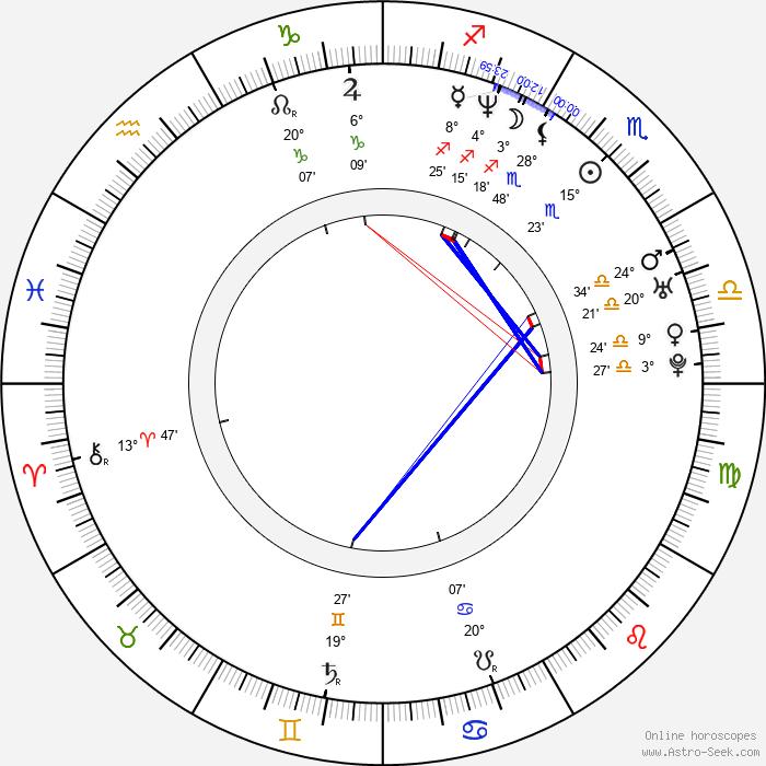 Christopher Daniel Barnes - Birth horoscope chart