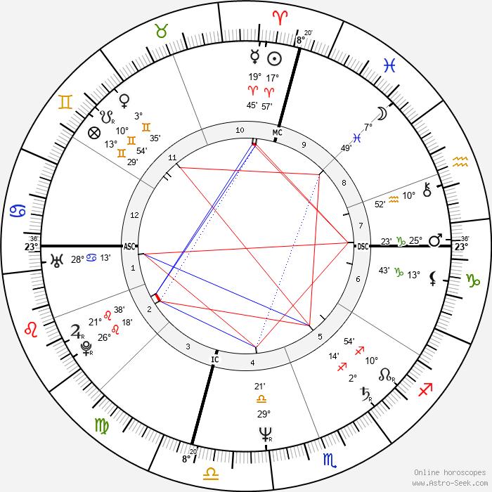 Christopher Darden - Birth horoscope chart