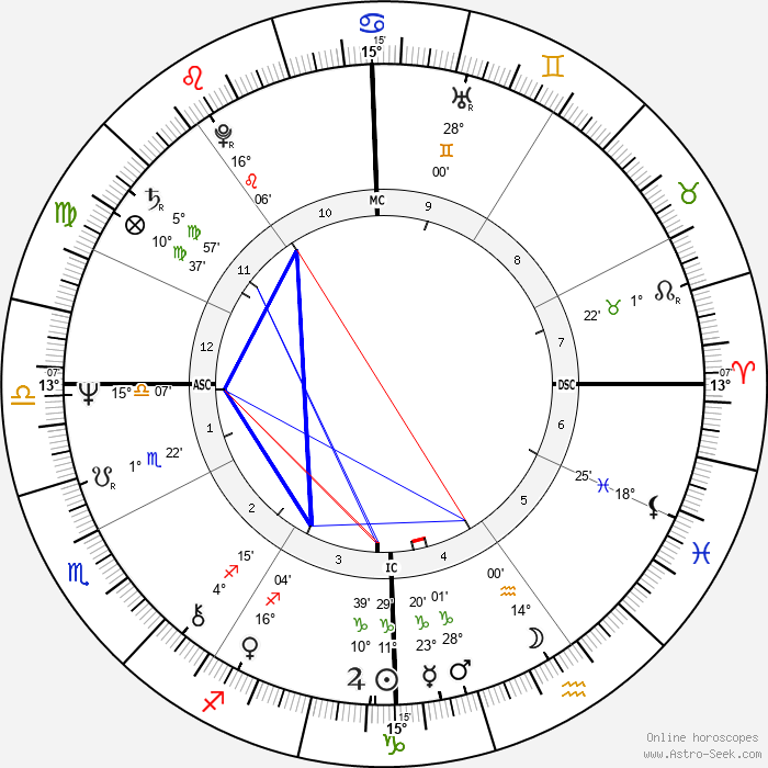 Christopher Durang - Birth horoscope chart