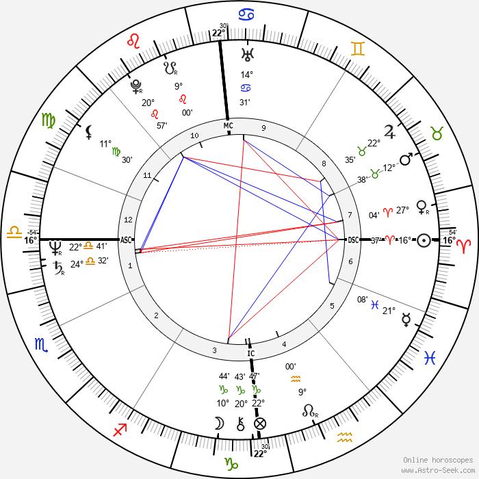 Christopher Franke - Birth horoscope chart
