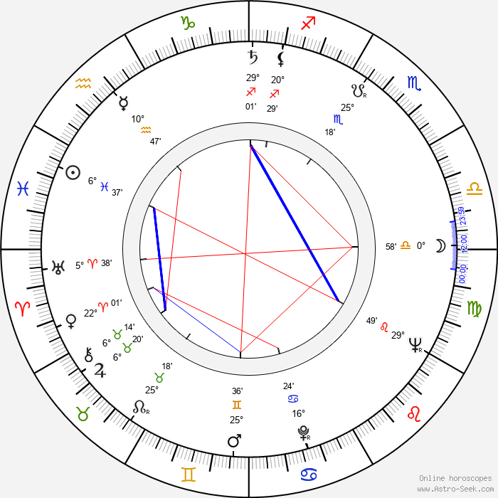 Christopher George - Birth horoscope chart