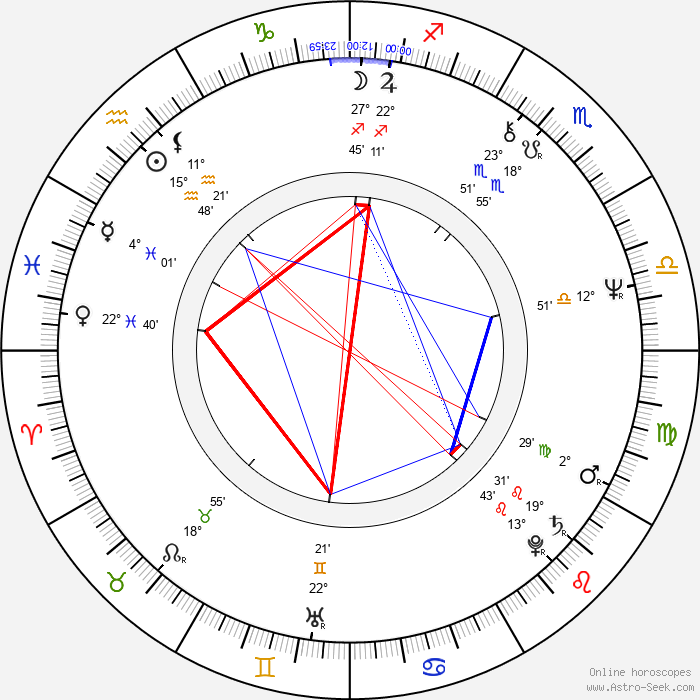 Christopher Guest - Birth horoscope chart