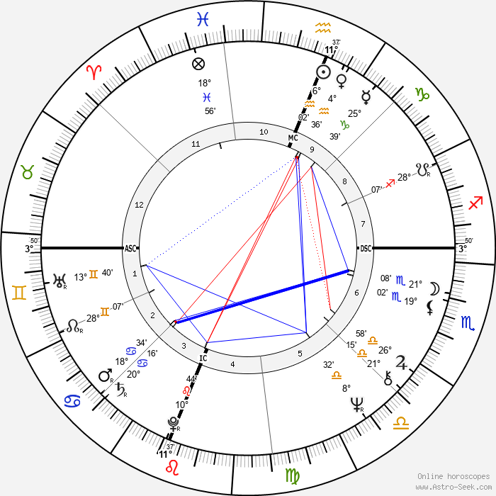 Christopher Hampton - Birth horoscope chart