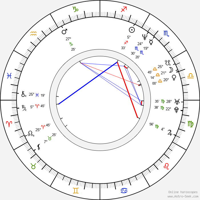 Christopher Heaton-Harris - Birth horoscope chart