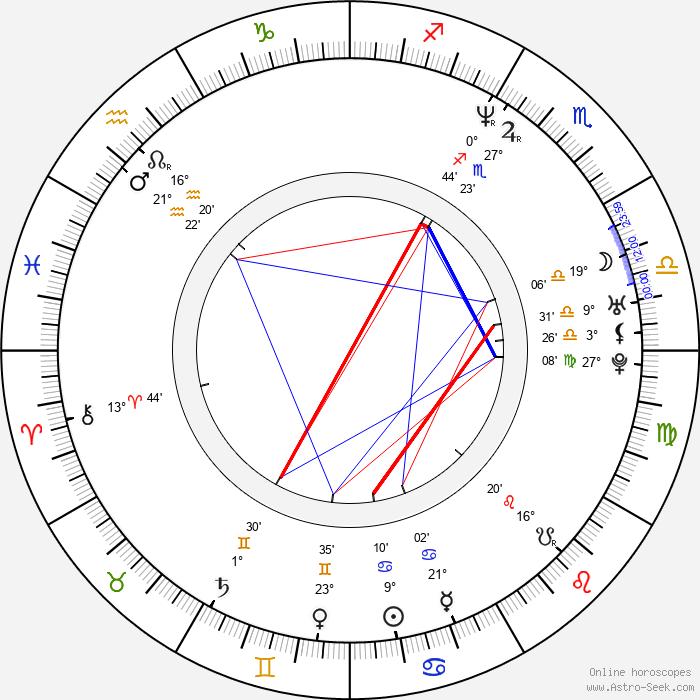 Christopher J. Hansen - Birth horoscope chart