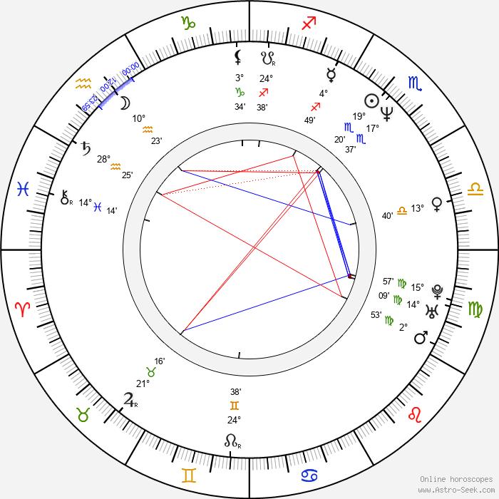Christopher Kulikowski - Birth horoscope chart
