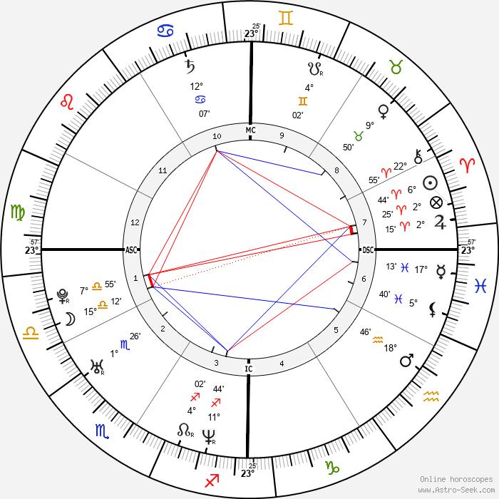 Christopher Landon - Birth horoscope chart