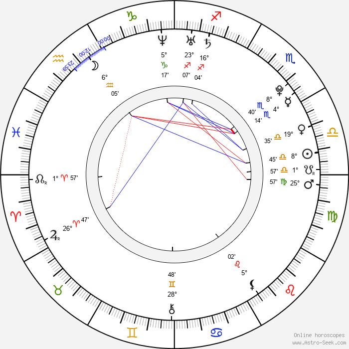Christopher Larkin - Birth horoscope chart
