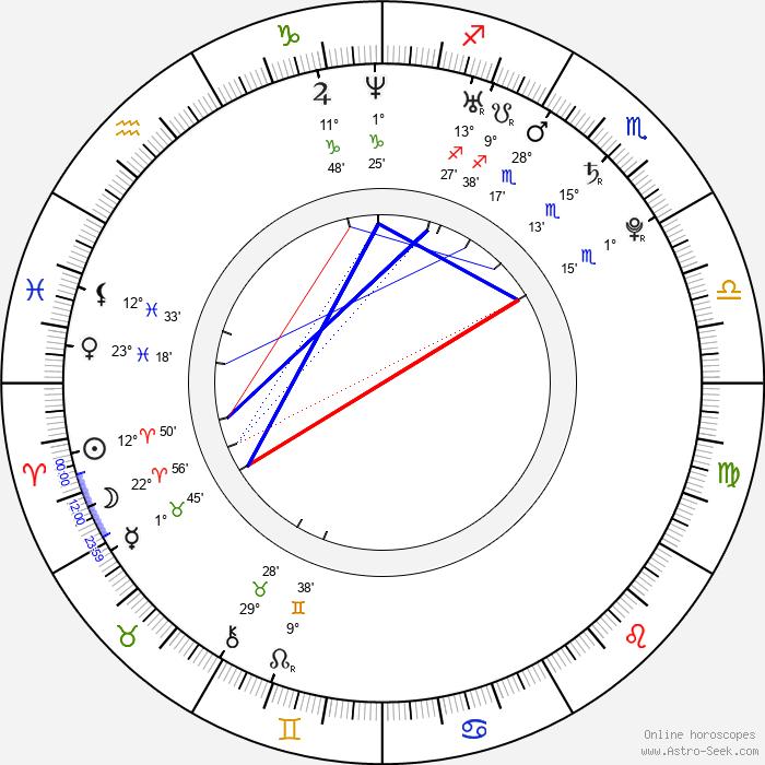 Christopher-Lee dos Santos - Birth horoscope chart