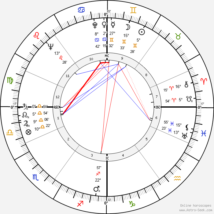 Christopher Lee - Birth horoscope chart