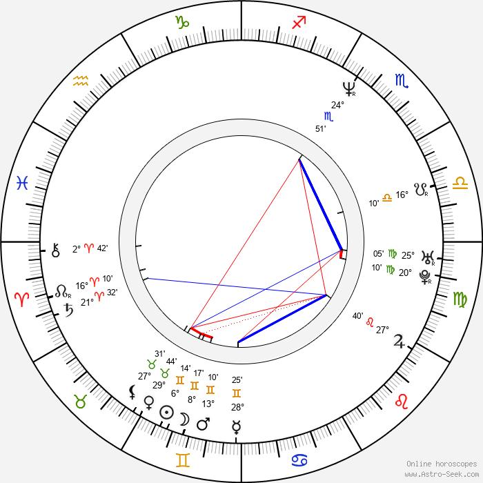Christopher M. Allan - Birth horoscope chart