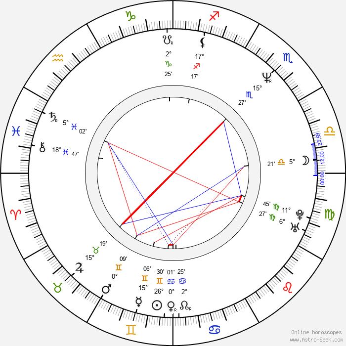 Christopher Mann - Birth horoscope chart