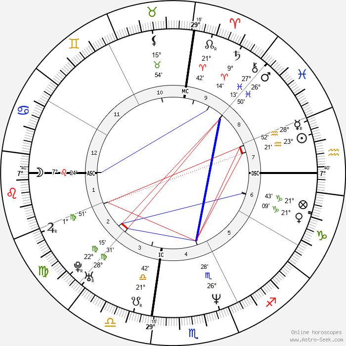 Christopher McCandless - Birth horoscope chart