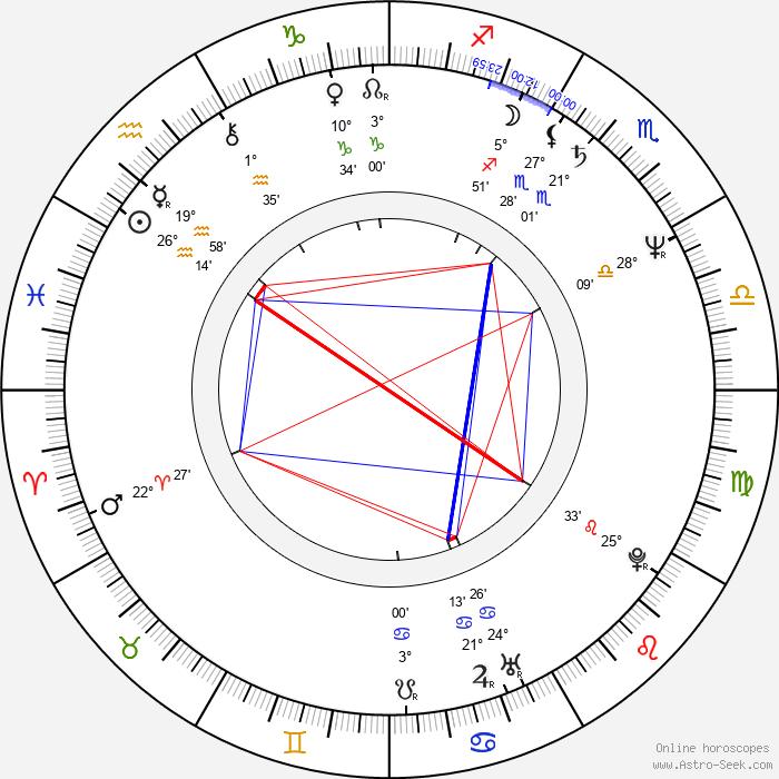 Christopher McDonald - Birth horoscope chart
