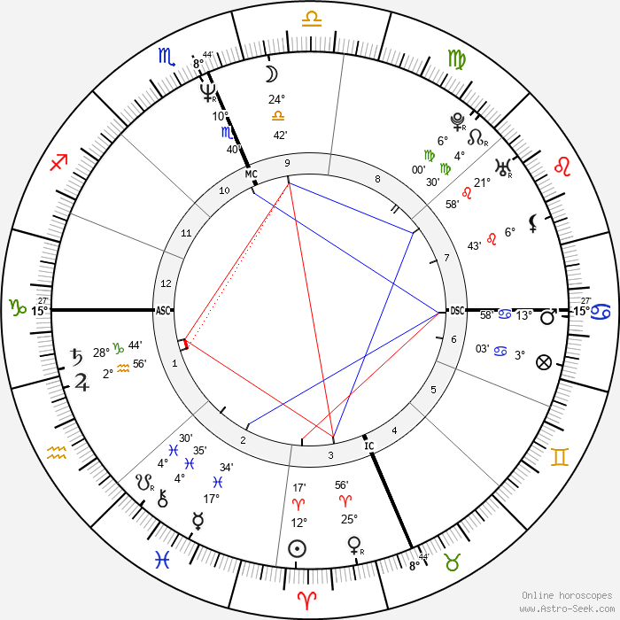Christopher Meloni - Birth horoscope chart