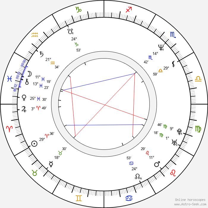 Christopher Nielsen - Birth horoscope chart