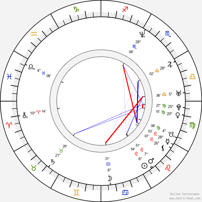 Christopher Nolan - Birth horoscope chart
