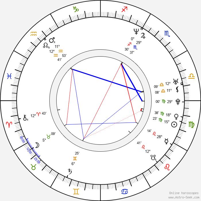 Christopher Robin Hood - Birth horoscope chart