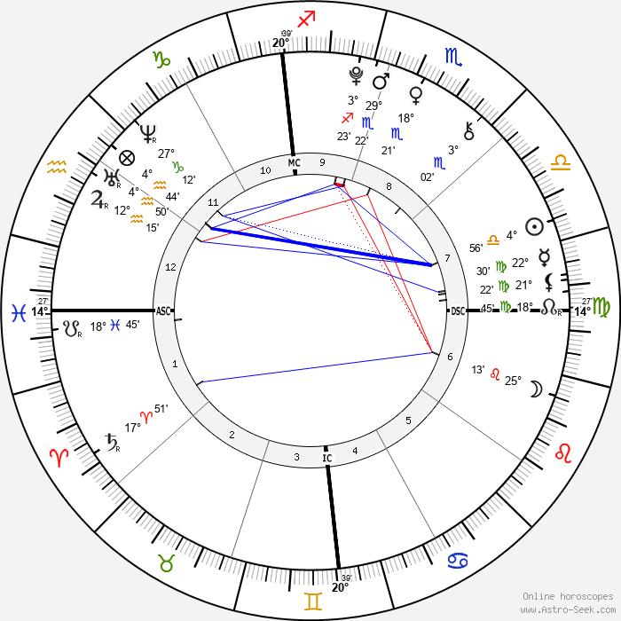 Christopher Schwarzenegger - Birth horoscope chart