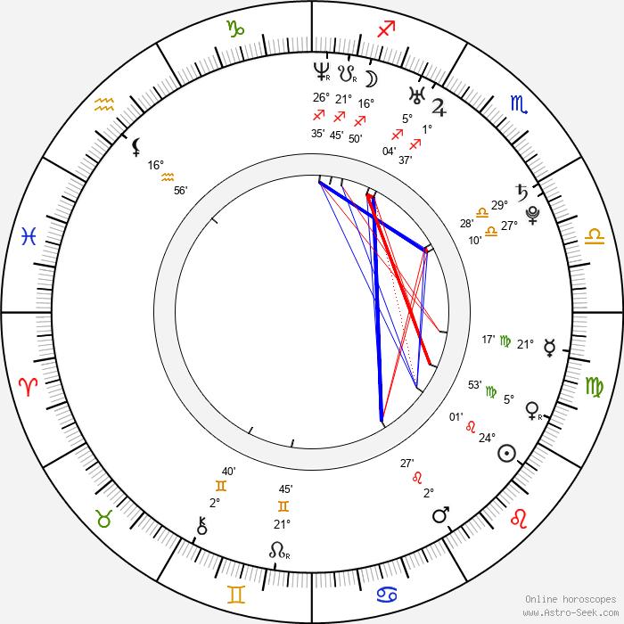 Christopher Shand - Birth horoscope chart