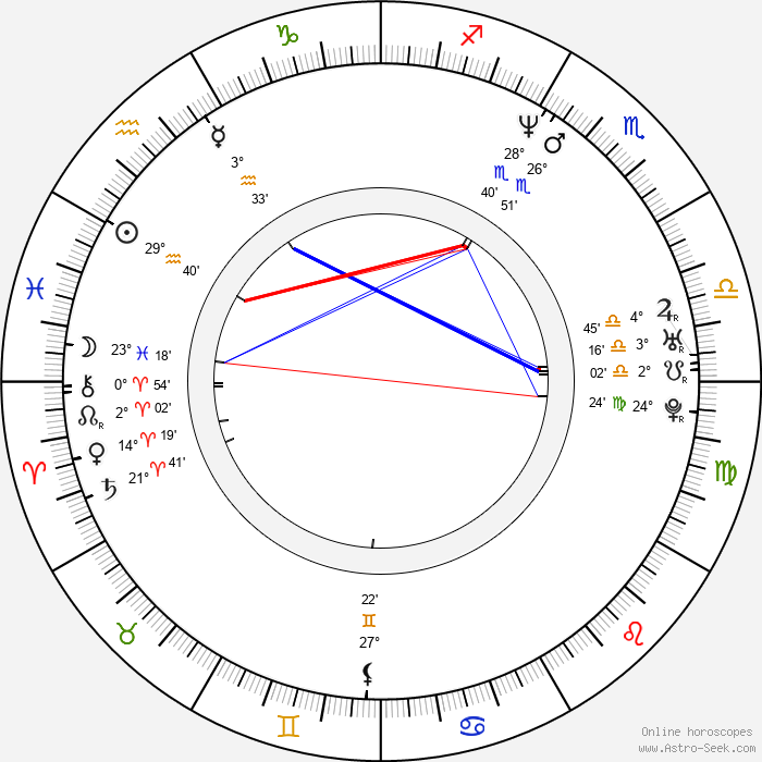 Christopher Sieber - Birth horoscope chart