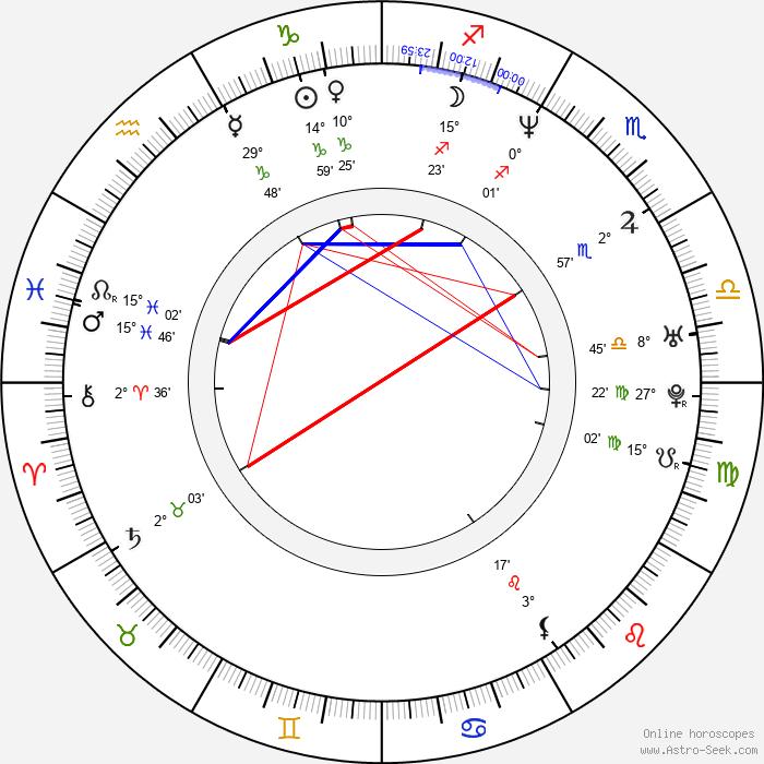 Christopher Slater - Birth horoscope chart