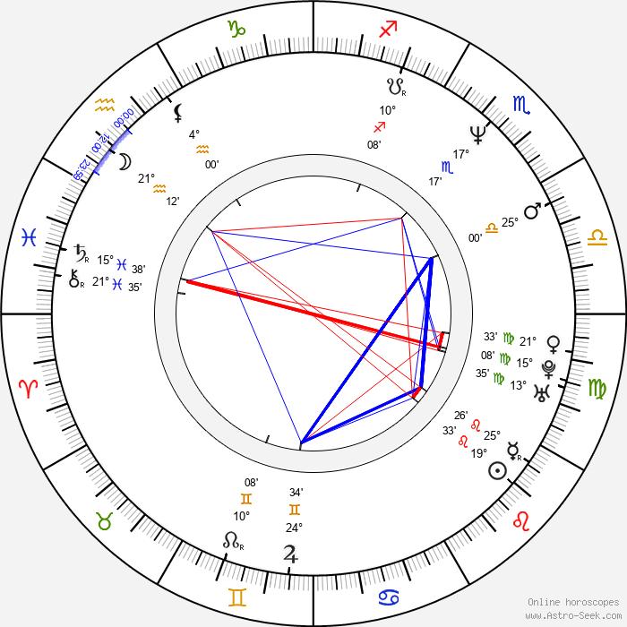 Christopher Stollery - Birth horoscope chart