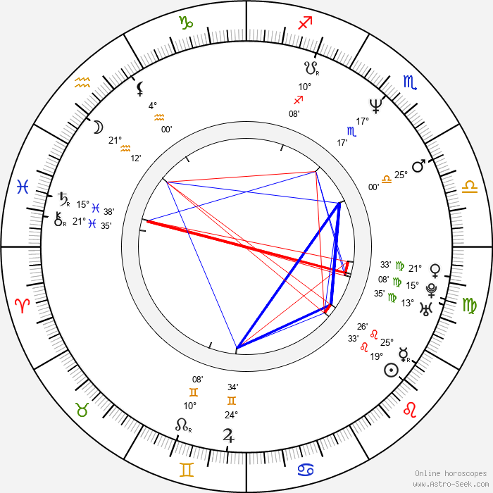 Christopher Stollery - Birth horoscope chart