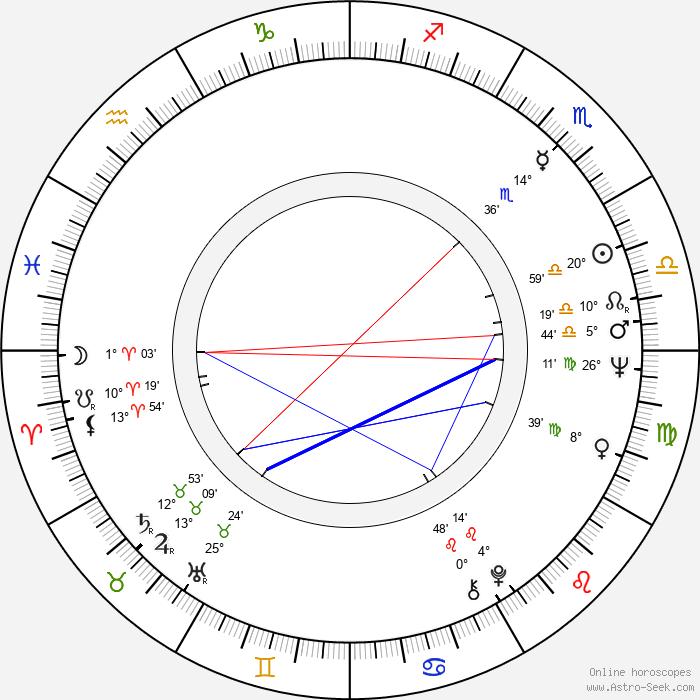 Christopher Timothy - Birth horoscope chart