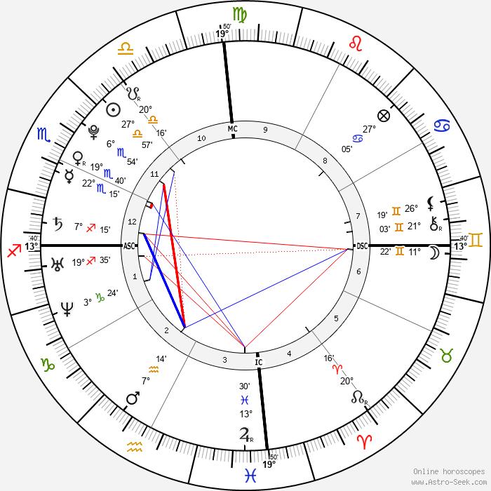 Christopher Von Uckermann - Birth horoscope chart