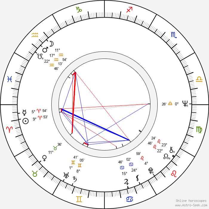 Christopher Walken - Birth horoscope chart