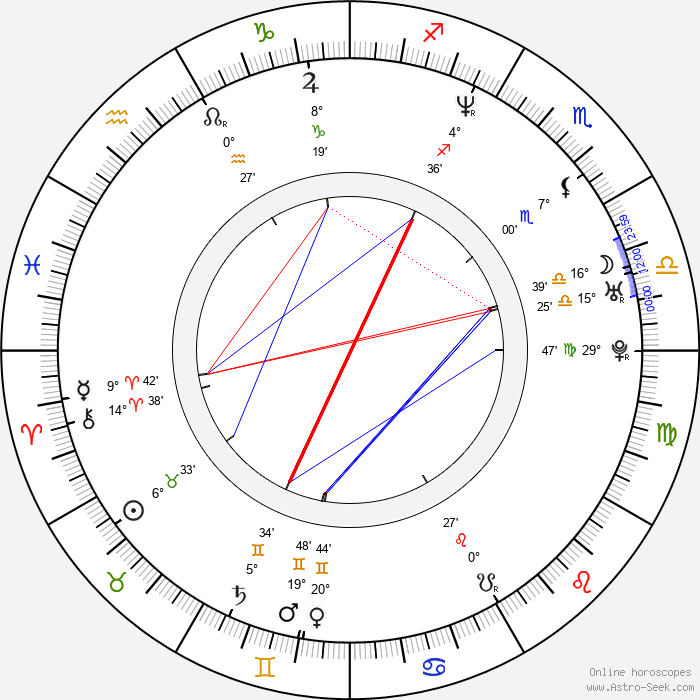 Christopher Warre Smets - Birth horoscope chart