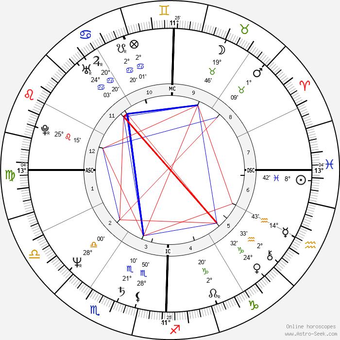 Christopher Wilding - Birth horoscope chart