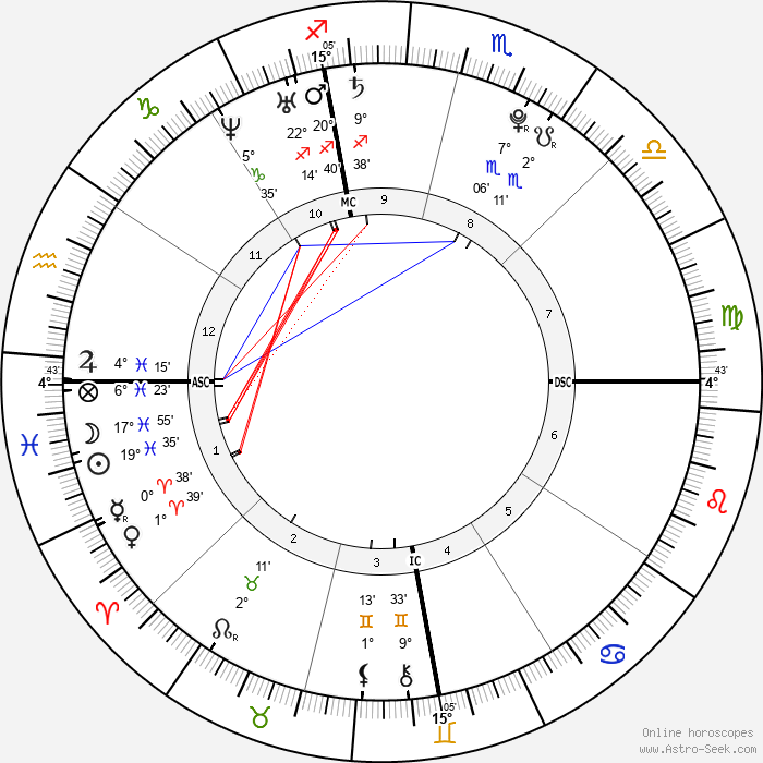 Christos James Gatzimos - Birth horoscope chart