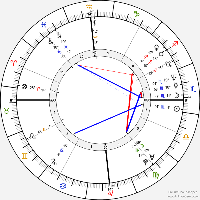 Christos Tsiolkas - Birth horoscope chart