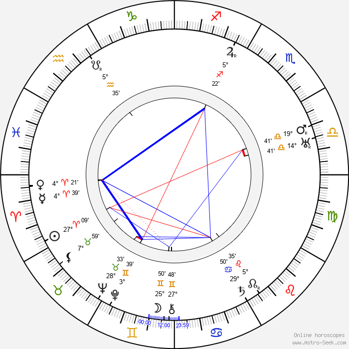 Christy Cabanne - Birth horoscope chart